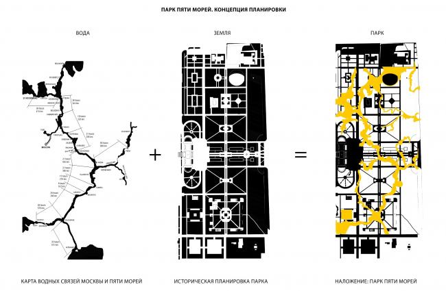 Парк пяти морей. Концепция планировки парка © Kleinewelt Architekten + Citizenstudio