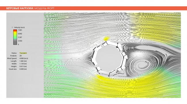 Ветровые нагрузки. Модуль Форт. Adaptive Integrated Module, проект. Изображение предоставлено авторами проекта