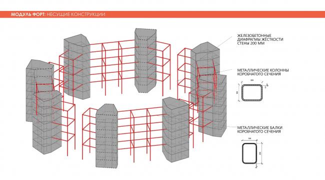 Модуль Форт. Adaptive Integrated Module, проект. Изображение предоставлено авторами проекта