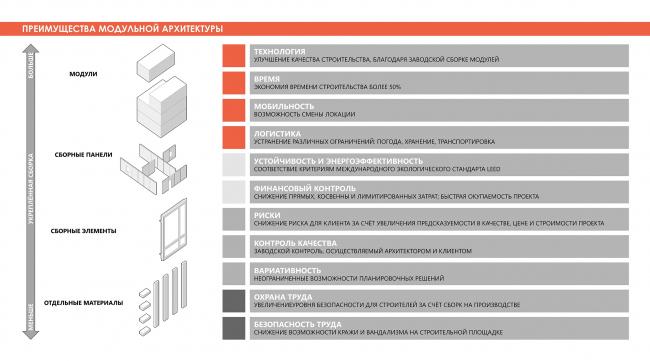 Преимущество модульной системы. Adaptive Integrated Module, проект. Изображение предоставлено авторами проекта