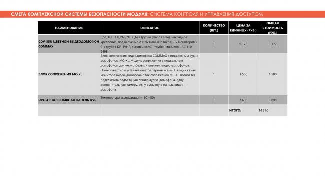 Смета комплексной системы безопасности модуля: система контроля и управления доступом. Adaptive Integrated Module, проект. Изображение предоставлено авторами проекта