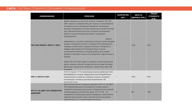 Смета: система пожарно-охранной сигнализации. Adaptive Integrated Module, проект. Изображение предоставлено авторами проекта
