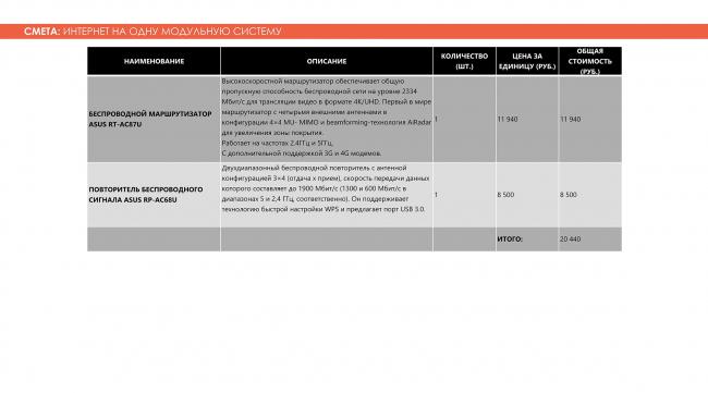 Смета: интернет на одну модульную систему. Adaptive Integrated Module, проект. Изображение предоставлено авторами проекта