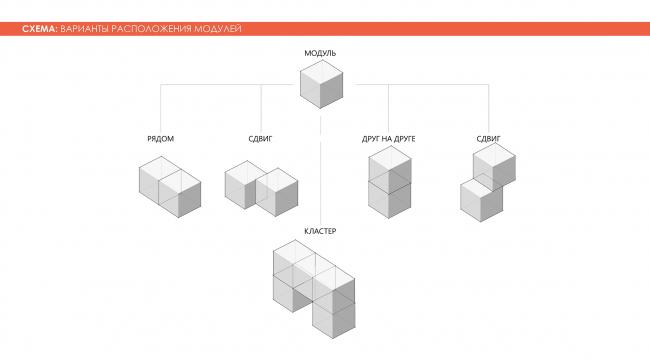 Варианты расположения модулей. Adaptive Integrated Module, проект. Изображение предоставлено авторами проекта