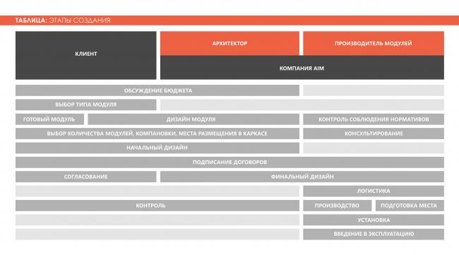 Этапы создания. Adaptive Integrated Module, проект. Изображение предоставлено авторами проекта