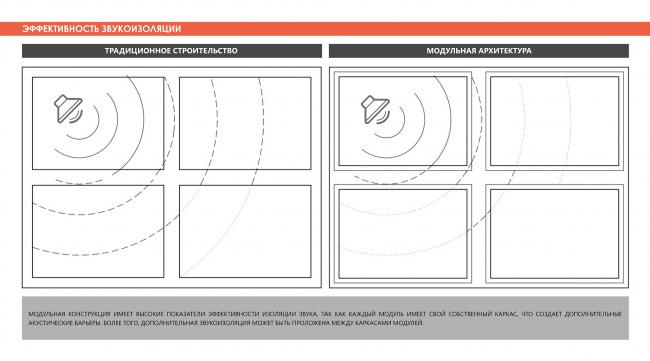 Эффективность звукоизоляции (в сравнении). Adaptive Integrated Module, проект. Изображение предоставлено авторами проекта
