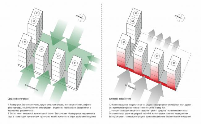 ЖК «Олимп». Идеология проекта. Контекст © sp architects