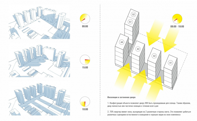 ЖК «Олимп». Идеология проекта. Инсоляция и затенение © sp architects