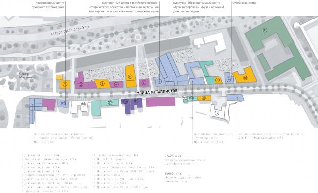 Проект реконструкции Тульской набережной. Преобразование музейного квартала © WOWHAUS
