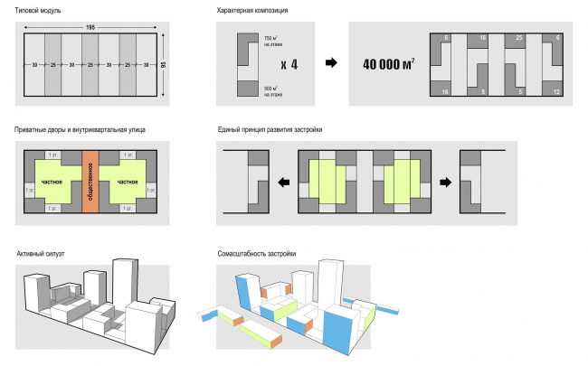 ЖК «Квартал 746». Принципиальное решение застройки © Архитектурное Бюро ОСА