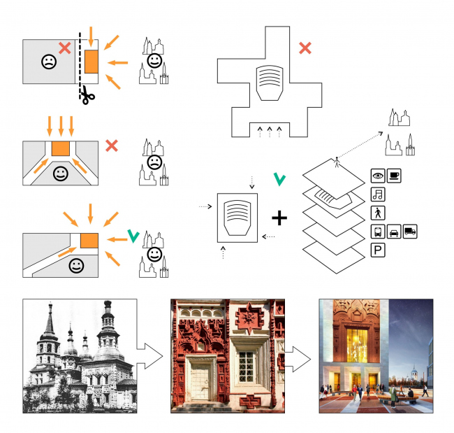 Квартал на набережной Иркутска. Концепция квартала. Симфоническое сердце © Архитектурное Бюро ОСА