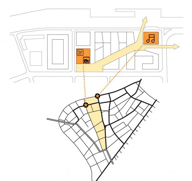 Квартал на набережной Иркутска. Концепция квартала. Пешеходная диагональ © Архитектурное Бюро ОСА