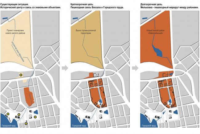 Мельковские кварталы. Роль квартала в структуре города © Архитектурное Бюро ОСА