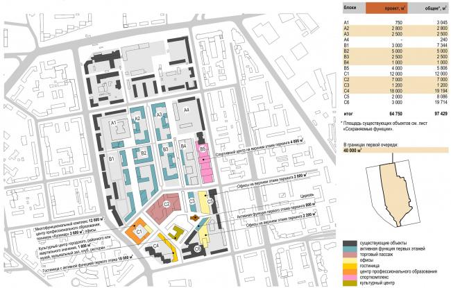Мельковские кварталы. Общественная функция. Новые функции © Архитектурное Бюро ОСА