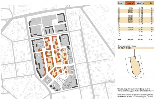 Мельковские кварталы. Параметры жилого фонда. Проектная площадь и количество жителей © Архитектурное Бюро ОСА