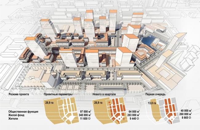 Мельковские кварталы © Архитектурное Бюро ОСА