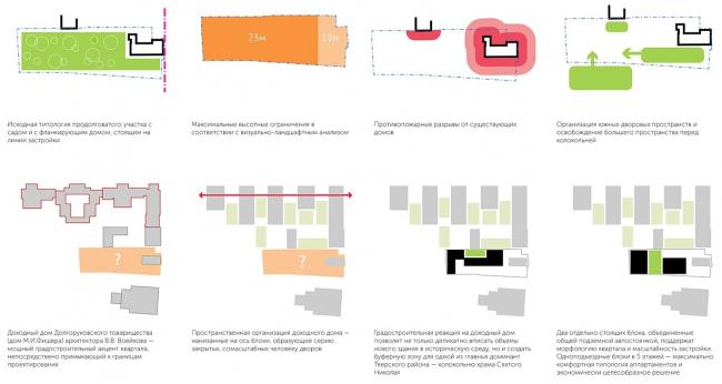 Анализ существующих ограничений © Проектное бюро АПЕКС