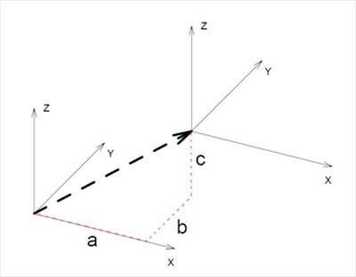 Рис. 7. Схема перемещения системы координат