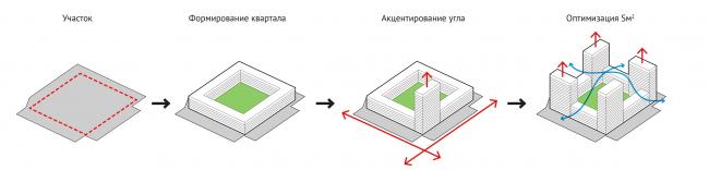ЖК «Новочеремушкинская, 17». Принципы формирования квартала © Проектное бюро АПЕКС
