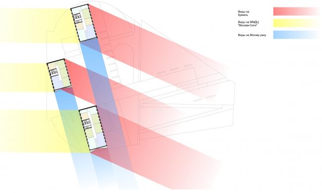 Vantage points diagram. Housing complex with an underground parking garage on the Krasnopresnenskaya Embankment © Sergey Skuratov Architects