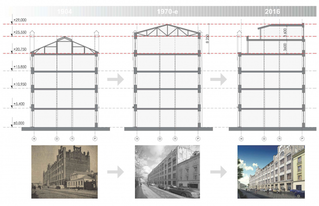 Contest project of renovating the First Exemplary Printing Works. Building 1. Renovation plan © ABV Group