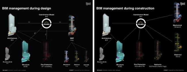 Управление BIM-данными при проектировании и строительстве. Схема: ©fjmt