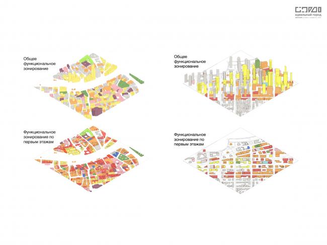 Сравнение функционального наполнения центральных тестовых квадратов. Слева: Вена. Справа: Ванкувер.