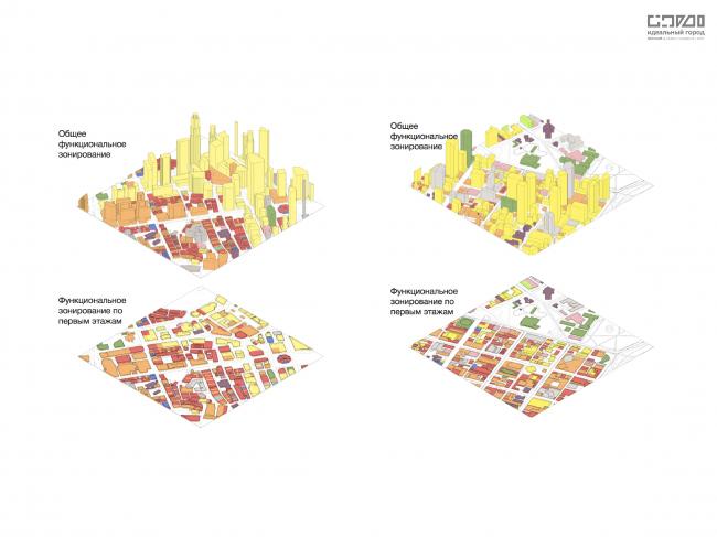 Сравнение функционального наполнения центральных тестовых квадратов. Слева: Сингапур. Справа: Мельбурн.