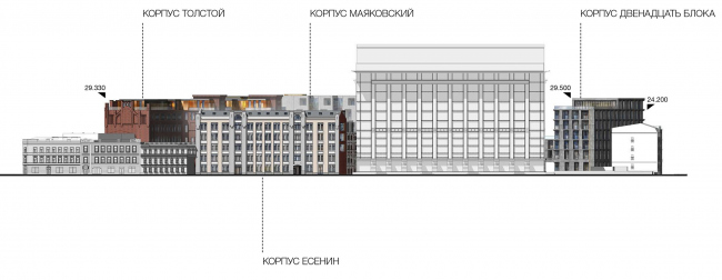 Competition project for renovating the Sytin Printworks into a premium-class apartment and housing complex. Version 1. Facade as viewed from the side of the Valovaya Street © Kleinewelt Architekten