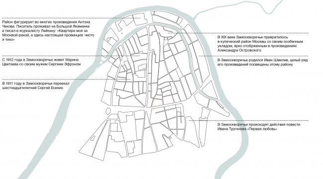 Конкурсный проект реновации типографии Сытина под комплекс квартир и апартаментов премиум-класса. Дух места © Kleinewelt Architekten