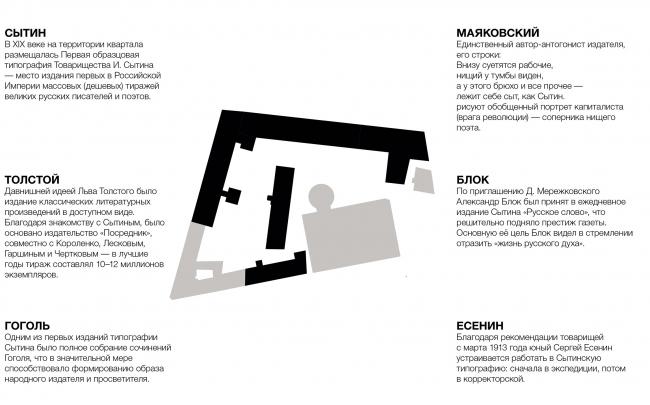 Конкурсный проект реновации типографии Сытина под комплекс квартир и апартаментов премиум-класса. Действующие лица © Kleinewelt Architekten