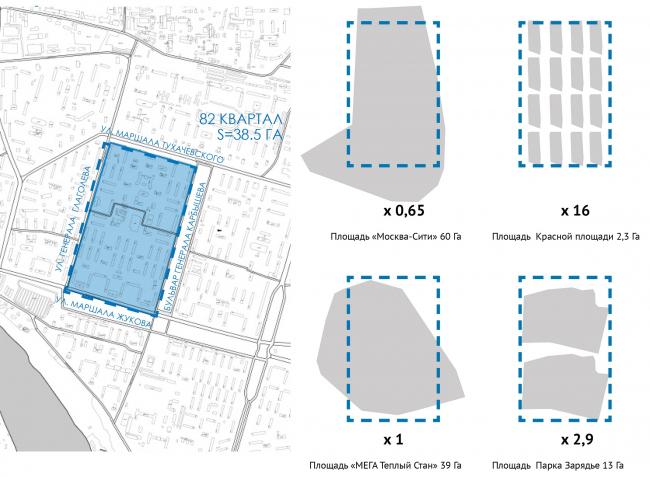 Размеры участка. Сравнение. МАРХИ, 2017