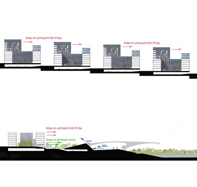 Концепция реорганизации кварталов территории 2А, 2 Б района Царицыно. Использование выгодной географии © ТПО «Резерв»