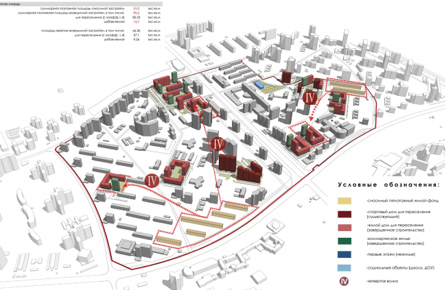 Concept of reorganizing City Blocks 32-33 and 34-35 in the area of the Vernadskogo Avenue. Wave migration. The fourth wave © Ginsburg Architects + Mosproject