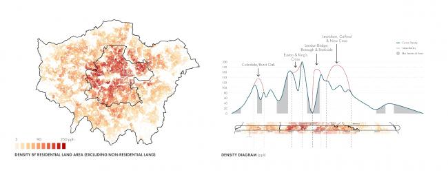 Джейн Манинг, Джордж Гарофалакис, Энтони Рифкин, Джеф Нобл (Allies and Morrison LLP, Великобритания).  Исследование «Лондон: характер и плотность местности»