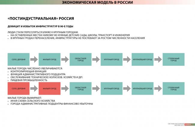 Россия после коллапса советской индустриальной модели. © М.Перов / ИТП «Урбаника»