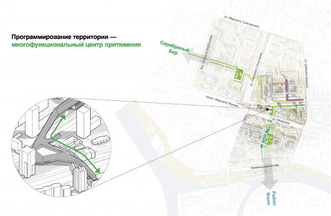 Создание «зеленой улицы» – пешеходного крытого моста с развитой сервисной и торговой функциями © UNK project