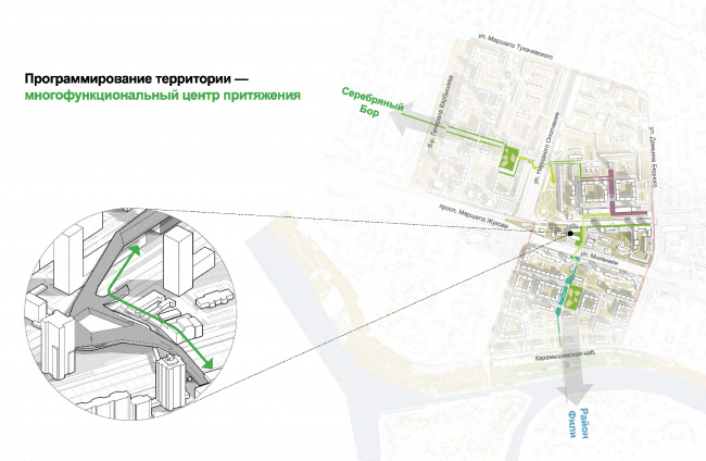 """Creation of a """"green street"""" – a roofed pedestrian bridge with a service and retail functions © UNK project"""