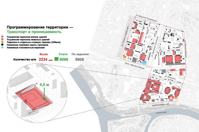 Организация подземных паркингов и свободных от автомобилей дворов. © UNK project