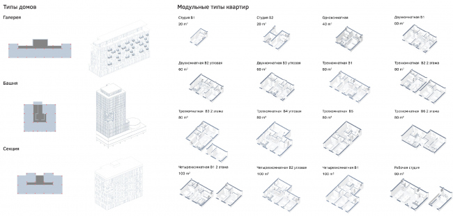 Модульные типы квартир © Archifellows («Товарищи архитекторы»)