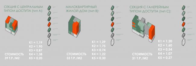 Концепция стандартного жилья для среднеэтажной модели застройки © «План Б» (Россия)