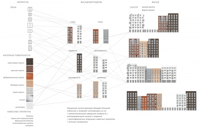 Standardized housing concept for medium-rise construction © DNK Architectural Group