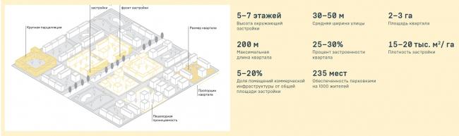Параметры среднеэтажной модели из конкурсного задания © АИЖК + КБ «Стрелка»