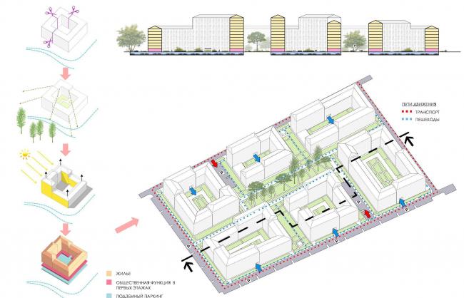 Эскиз застройки территории заводов «Химволокно» и «Пластполимер». Основные принципы формообразования жилых кварталов