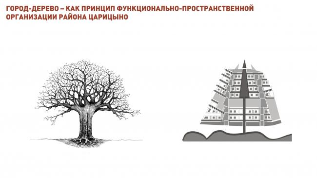 Район Царицыно © Студия 44