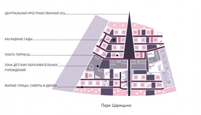 Район Царицыно. Сборочный чертеж. Основные элементы структуры квартала © Студия 44