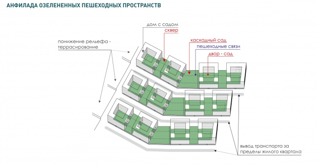 Район Царицыно. Линейный квартал © Студия 44