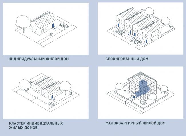 Типы домов малоэтажной модели в задании © АИЖК + КБ «Стрелка»
