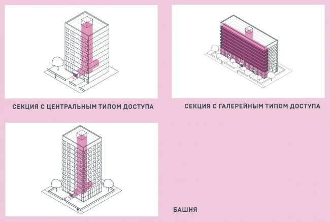 Три типа домов. Схемы центральной модели из конкурсного задания © АИЖК + КБ «Стрелка»