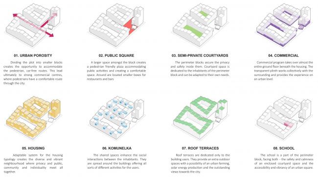 Центральная модель застройки © BOLD Collective